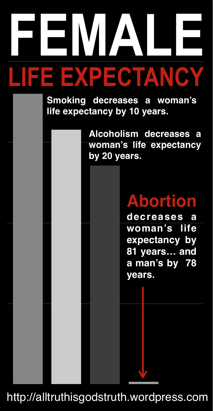 Life Expectancy in Women